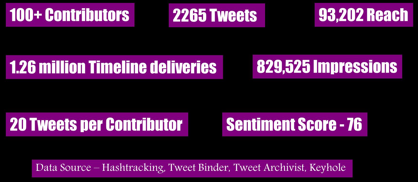 purple box hashtags