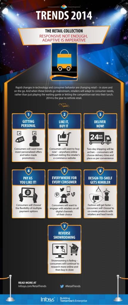 infosys retail infographic