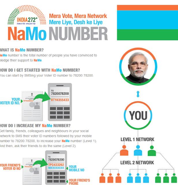 Namo Number