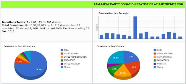 AAP Donation Statistics