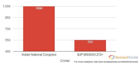 Circle ( BJP & INC )