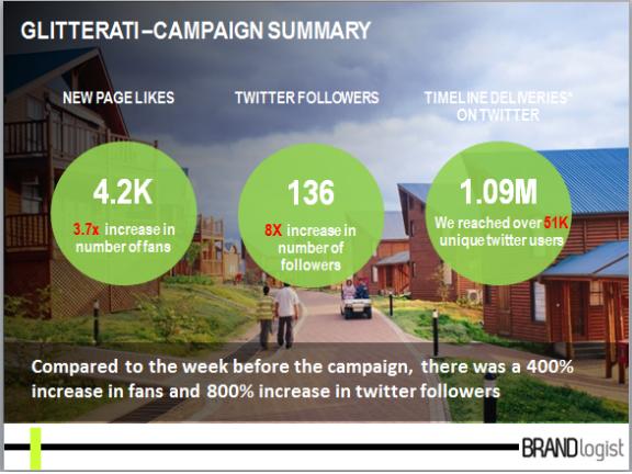 Glitterati Campaign