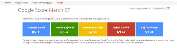 Google Score March 27