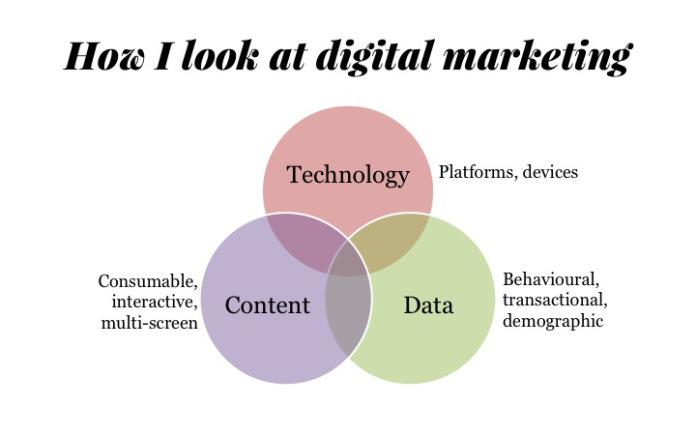 How i look at digital marketing