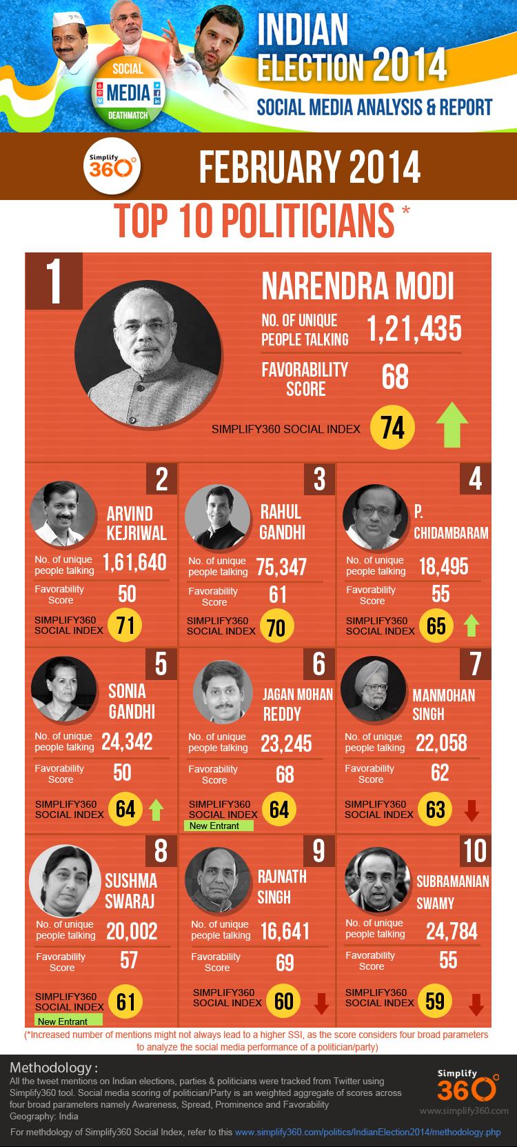 TOP 10 POLITICIANS February 2014