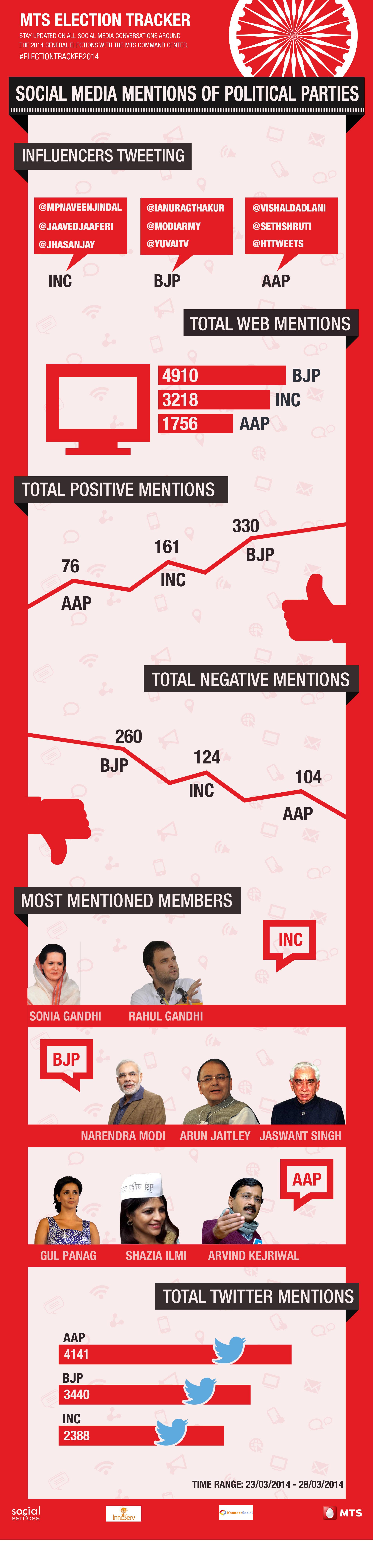 Politicians on Social Media