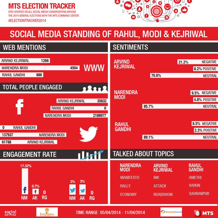 Social Media Standings