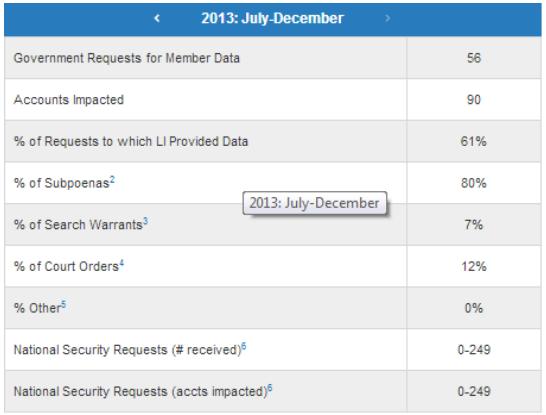 July - December report