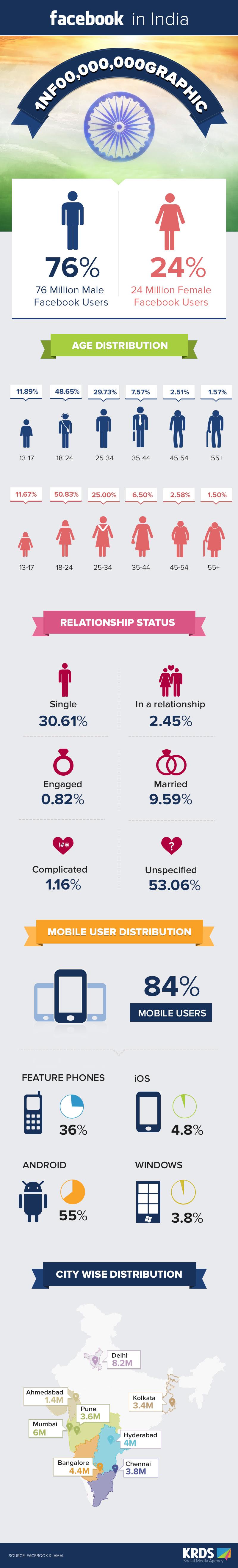 KRDS Infograph