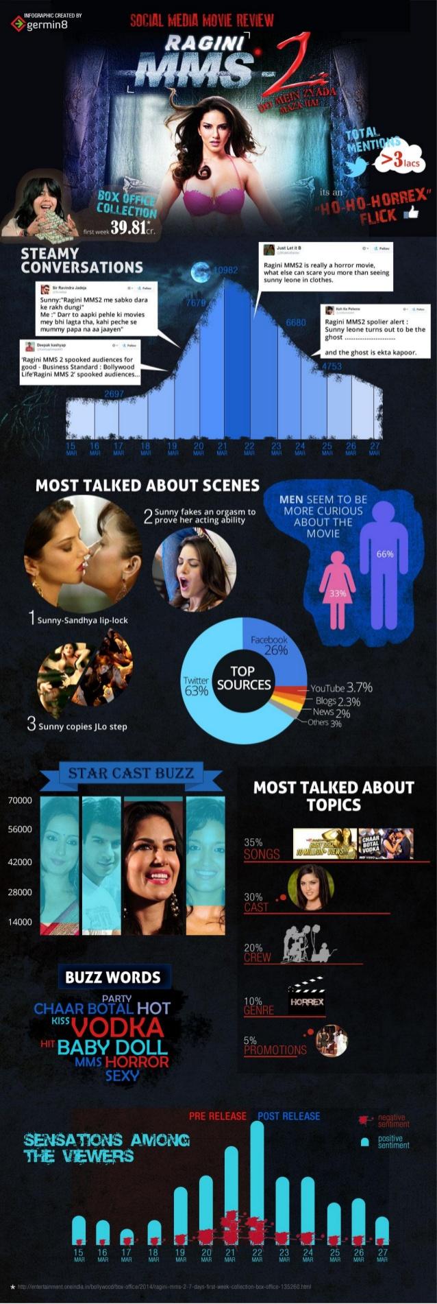 Ragini MMS 2 Infographic