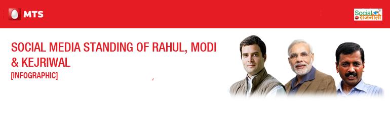 Social Media Standing Rahul, Modi & AAP
