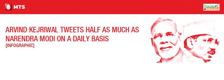 Arvind Kejriwal Tweets Half as much as Narendra Modi
