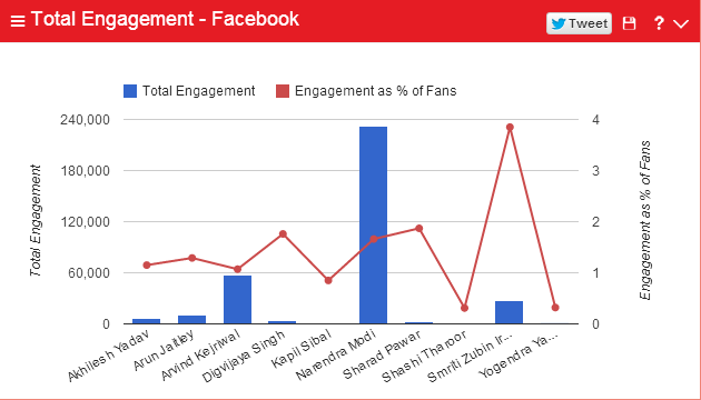 total engagement - facebook