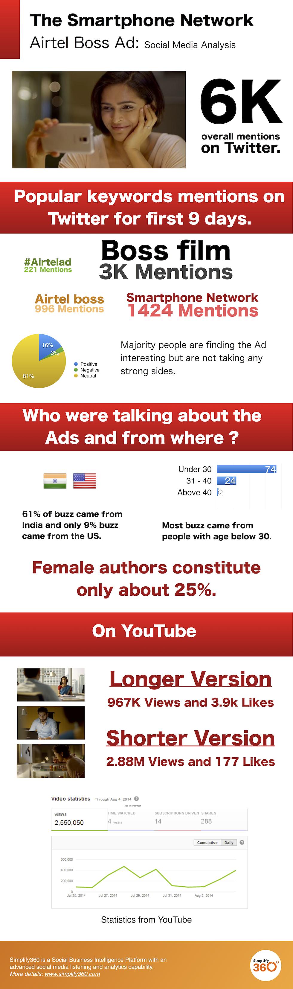 Airtel boss infographic