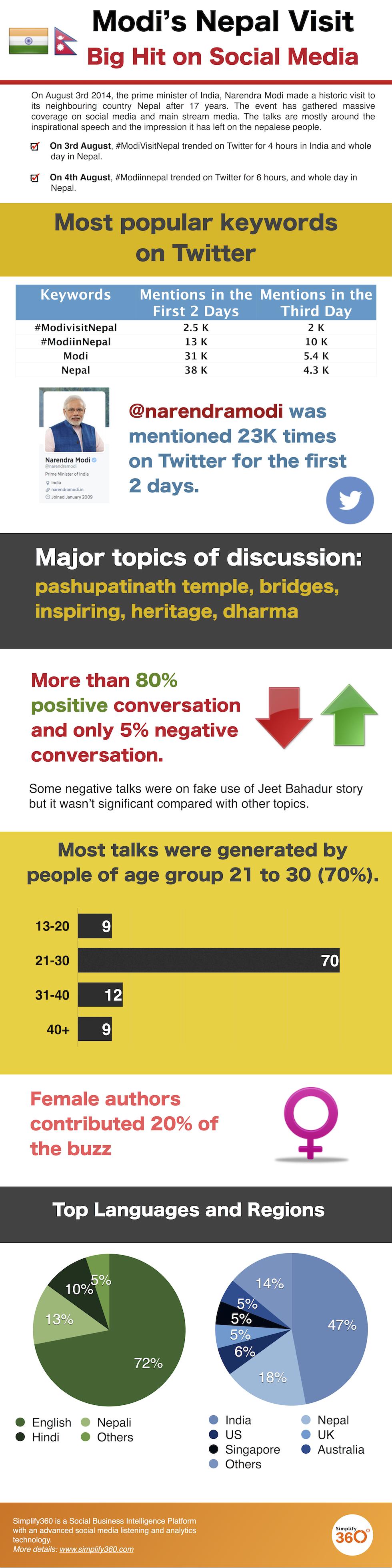 ModiInNepal- infographic