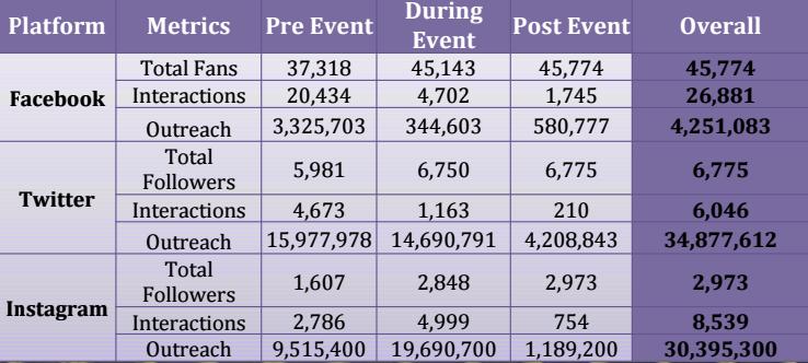 campaign sula results