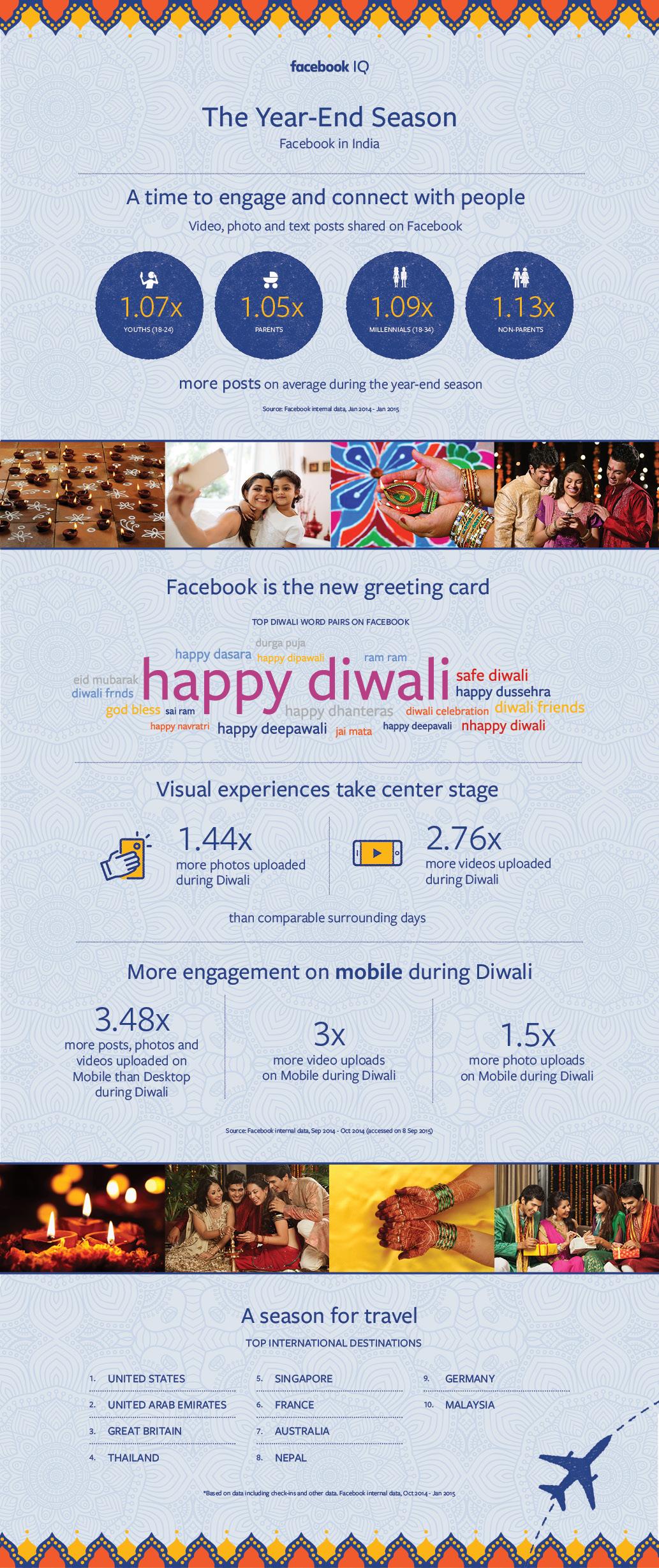 Diwali-EOY-insights