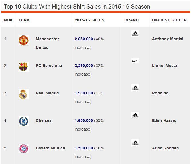 highest jersey sales mirror uk