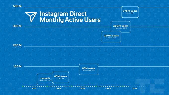 Instagram 700 million