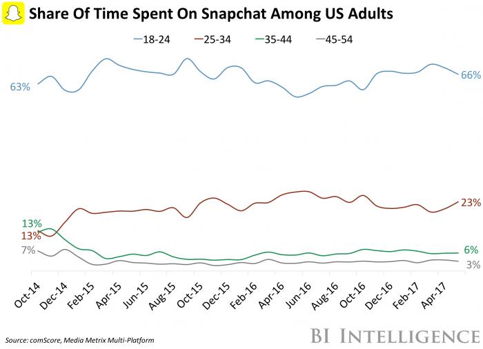 Google and Snapchat