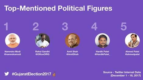 Gujarat Election result
