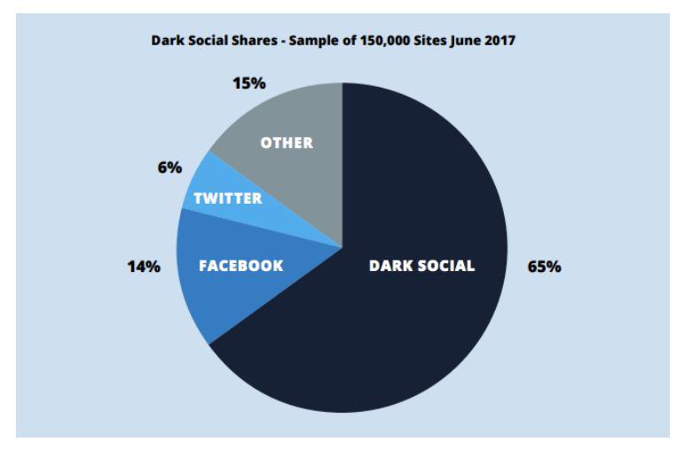 Facebook News Feed algorithm