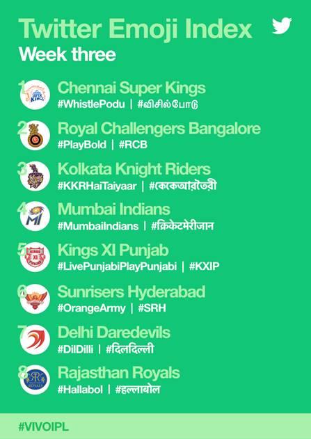 IPL buzz on Twitter