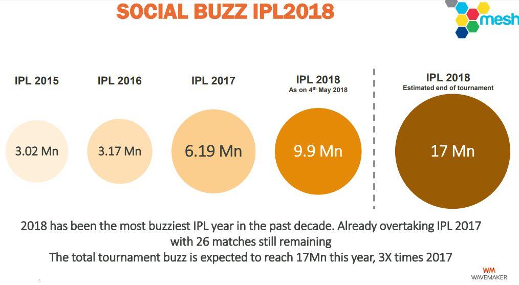 IPL 2018 Report