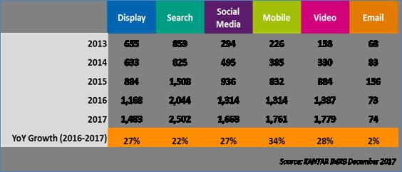 Digital Advertising in India 2017 report
