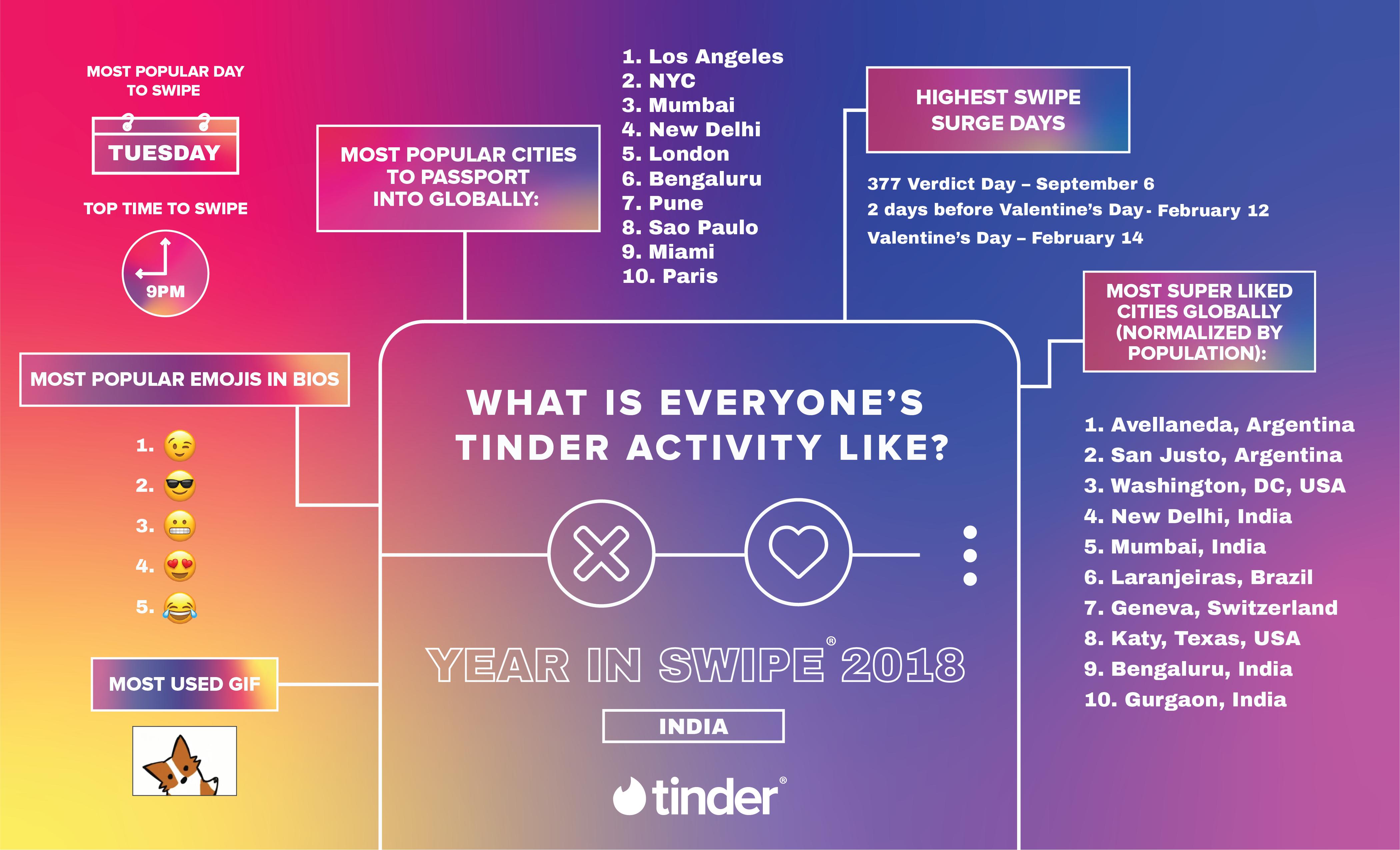Schauspielern lernen online dating