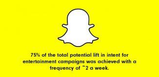 Snap Ads data