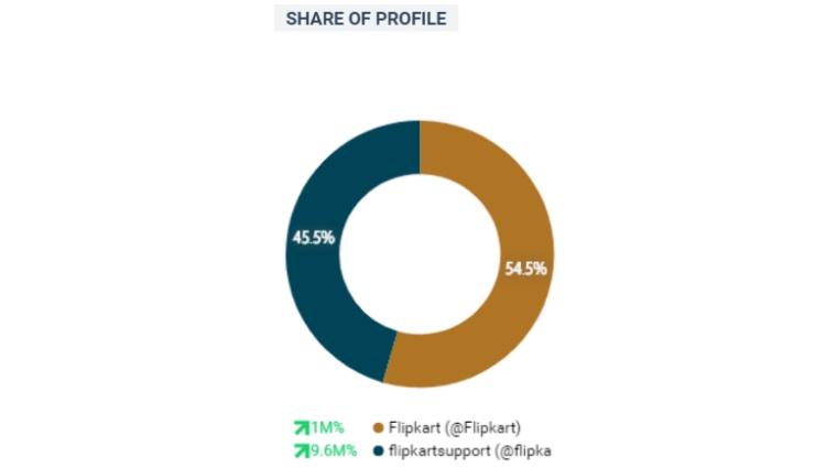 Flipkart v/s Flipkart Support