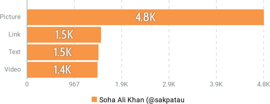 Soha Ali Khan ~ Most Engaging Tweet type by Talkwalker