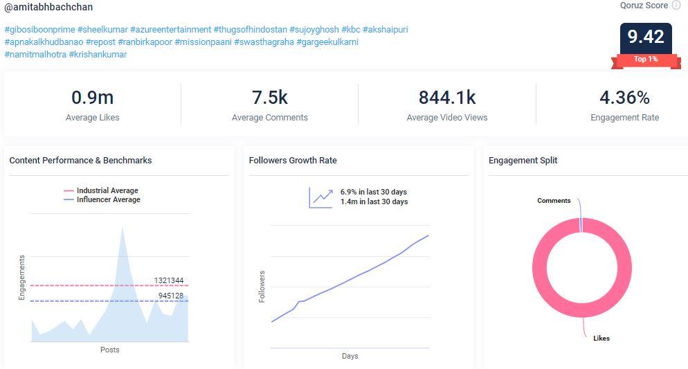 Qoruz data: Amitabh Bachchan social  media strategy Instagram overview