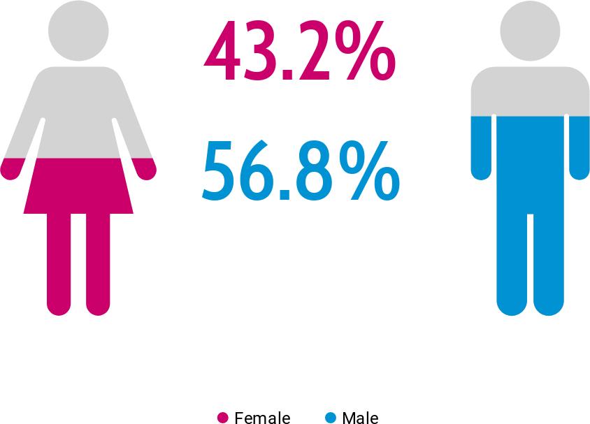 Shilpa Shetty social media strategy: Twitter demographics gender: Talkwalker Data