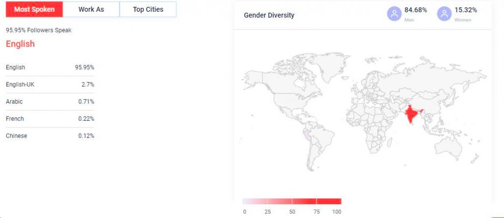 Qoruz  data: Twitter audience overview
