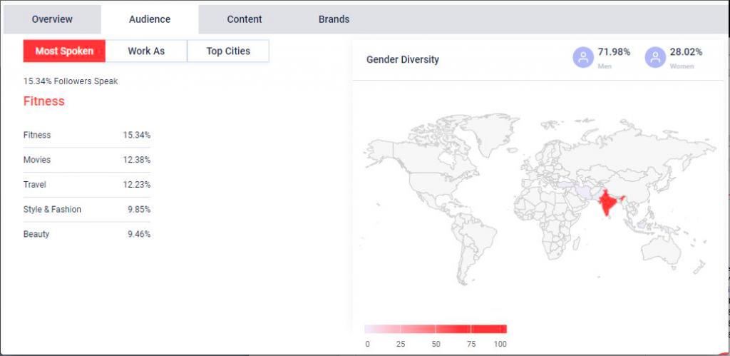 Amitabh Bachchan social media strategy Qoruz data: Instagram audience overview
