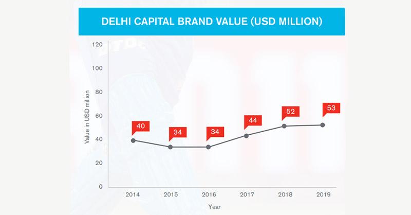 IPL Brand collaborations 2020