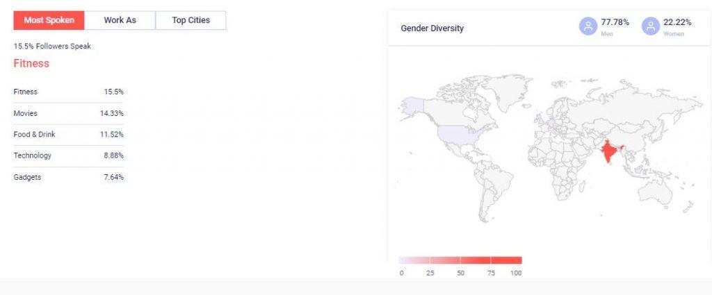 Akshay Kumar social media Instagram Audience-Overview
