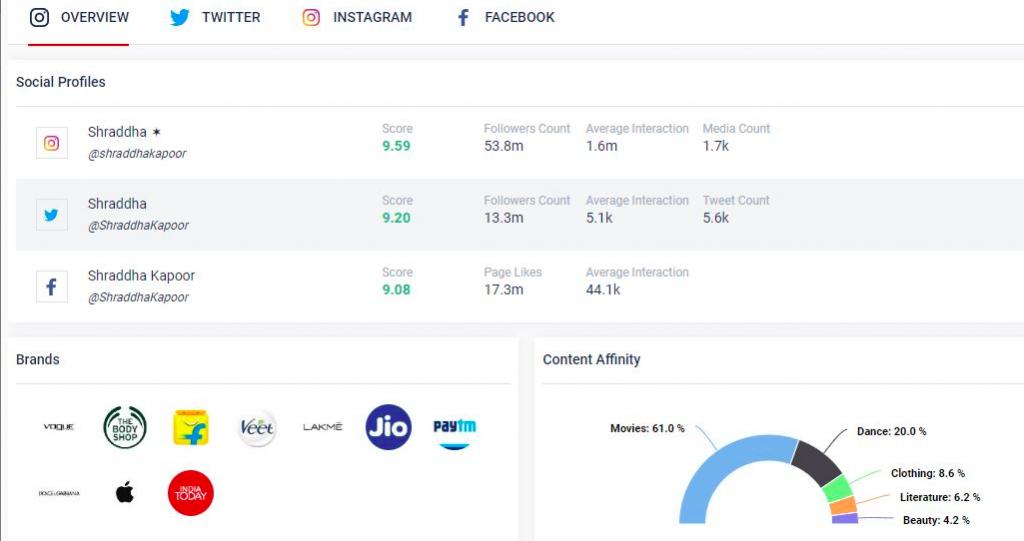 Qoruz Data: Shraddha Kapoor social media overview