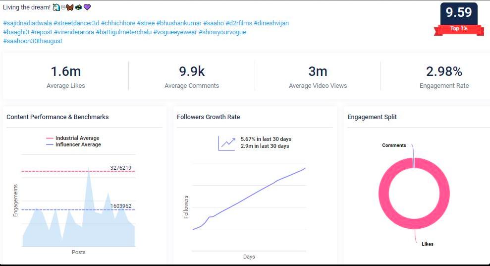 Shraddha Kapoor social media strategy Qoruz data: Instagram audience overview