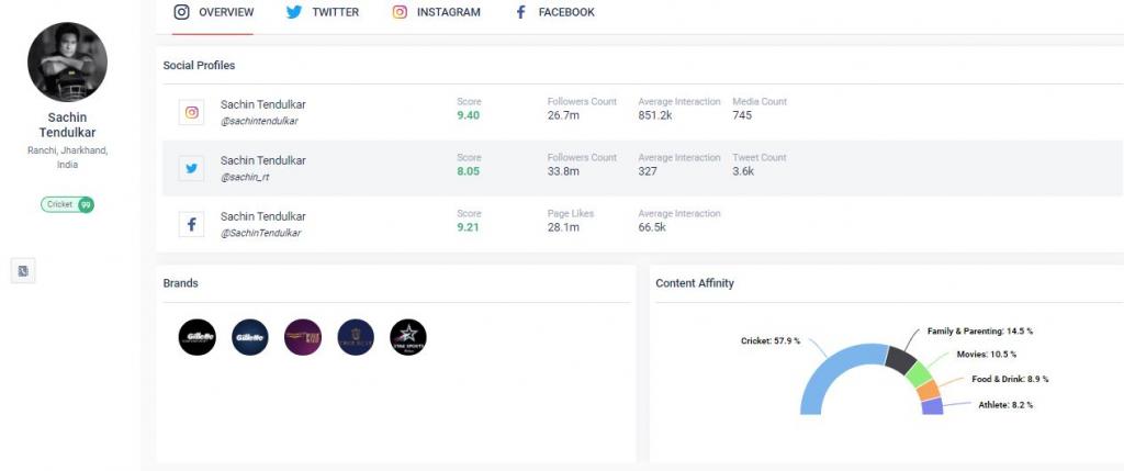 Sachin Tendulkar social media overview